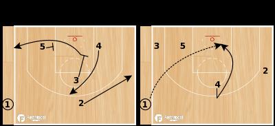"Basketball Play - Cleveland Cavaliers ""Backdoor Lob"""