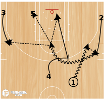 Basketball Play - Transition Offense with Hand Off & Ball Screen