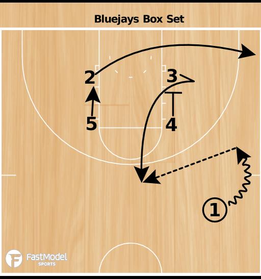 Basketball Play - Bluejays Box