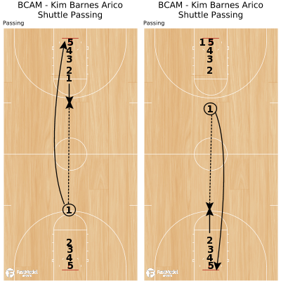 Basketball Play - BCAM - Kim Barnes Arico Shuttle Passing