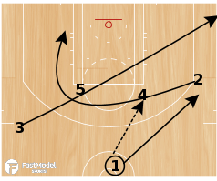 Basketball Play - Play of the Day 11-11-2011: Jersey Pin