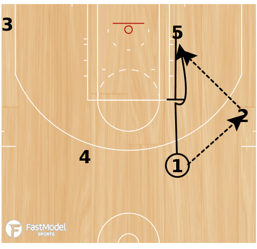 Basketball Play - UCLA Cut with Back Screen & Pin Down
