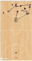 Basketball Play - BCAM - Stan Van Gundy 5 v 4 with Deep Man