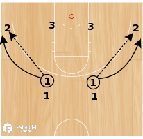 Basketball Play - BCAM - Kim Barnes Arico Oklahoma Passing