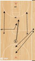 Basketball Play - BCAM - Kim Barnes Arico 3 on 3 Continuous Fastbreak