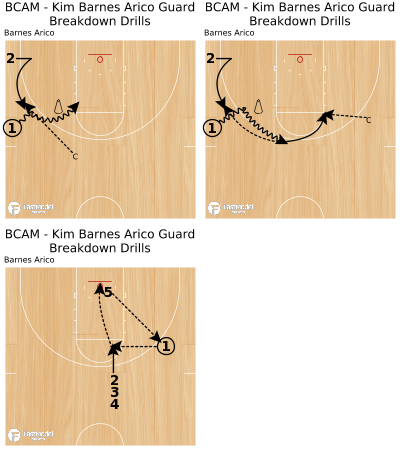 Basketball Play - BCAM - Kim Barnes Arico Guard Breakdown Drills