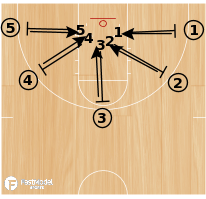 Basketball Play - BCAM - Kim Barnes Arico Closeout Drill