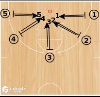 Basketball Play - BCAM - Kim Barnes Arico Closeout Drill
