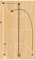 Basketball Play - BCAM - John Beilein Fullcourt Closeout
