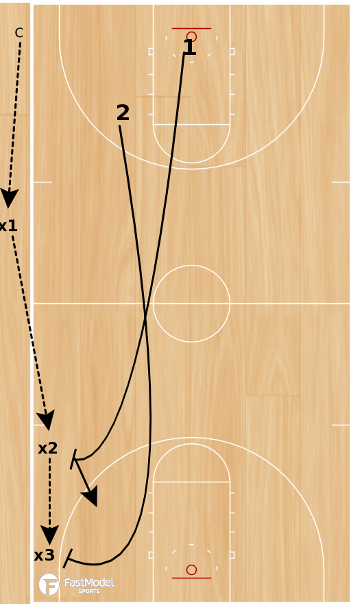 Basketball Play - BCAM - John Beilein Fullcourt Closeout