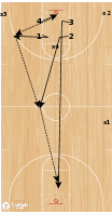 Basketball Play - BCAM - John Beilein 4 Man Cover