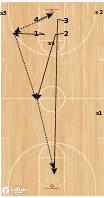 Basketball Play - BCAM - John Beilein 4 Man Cover