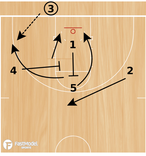 Basketball Play - BLOB - Screen the Screener Action into Post Touch