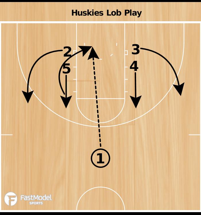 """Basketball Play - """"Huskies"""""""