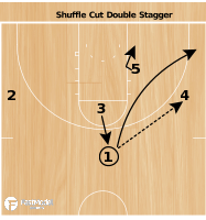 Basketball Play - Shuffle - Double Stagger Action