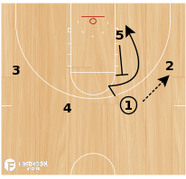 Basketball Play - Pinch-Double for Best Shooter