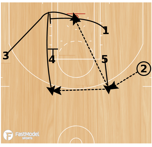 Basketball Play - UCLA with Pin Down