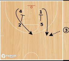 Basketball Play - SLOB - Ballscreen into Post Touch