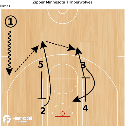 Basketball Play - Zipper Minnesota Timberwolves