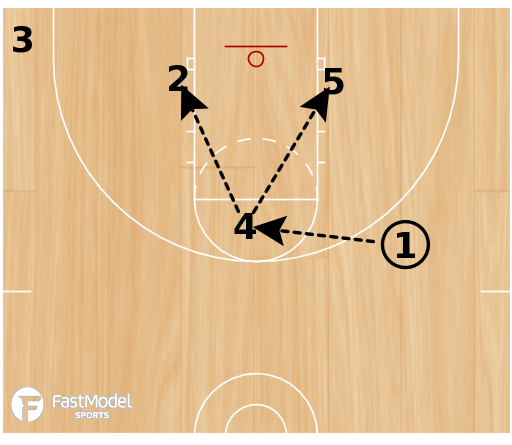 Basketball Play - 1-4 Low Flash Flex