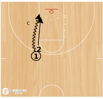 Basketball Play - BCAM - John Beilein Walled Layups