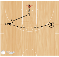 Basketball Play - BCAM - John Beilein Closeout Drill