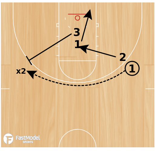 Basketball Play - BCAM - John Beilein Closeout Drill