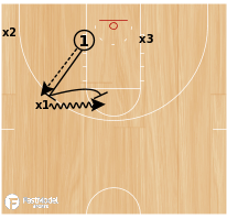 Basketball Play - John Beilein Michigan Defensive Breakdown Drill
