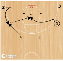 Basketball Play - BCAM - John Beilein Pass & Cut Guards