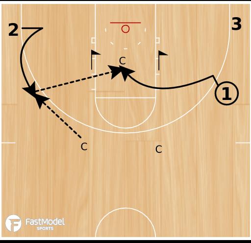 Basketball Play - BCAM - John Beilein Pass & Cut Guards