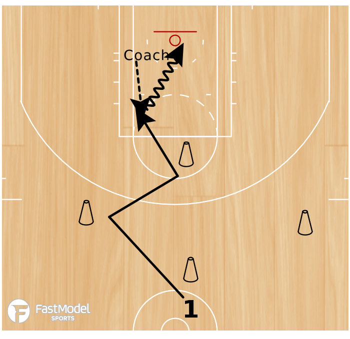 Basketball Play - Agility Drills to Score on Coach
